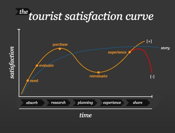 Curva de satisfacción del turista blog gerson beltran