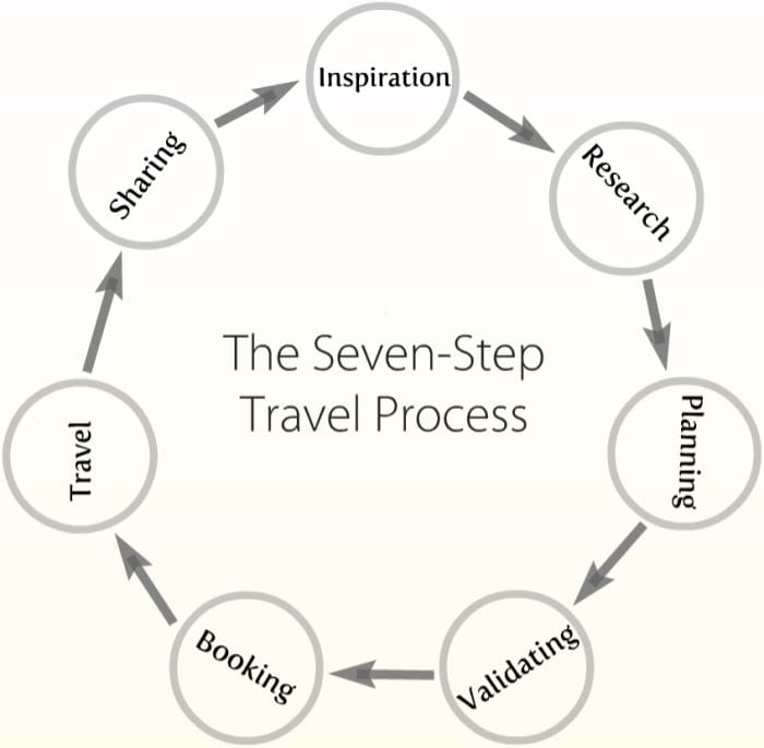#galdakaON travel-process gersonbeltran