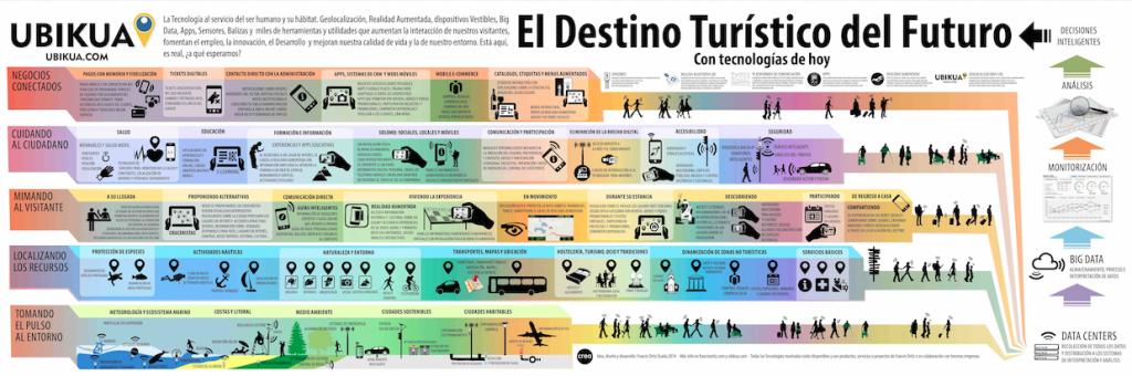 El destino turistico del futuro por Francis Ortiz