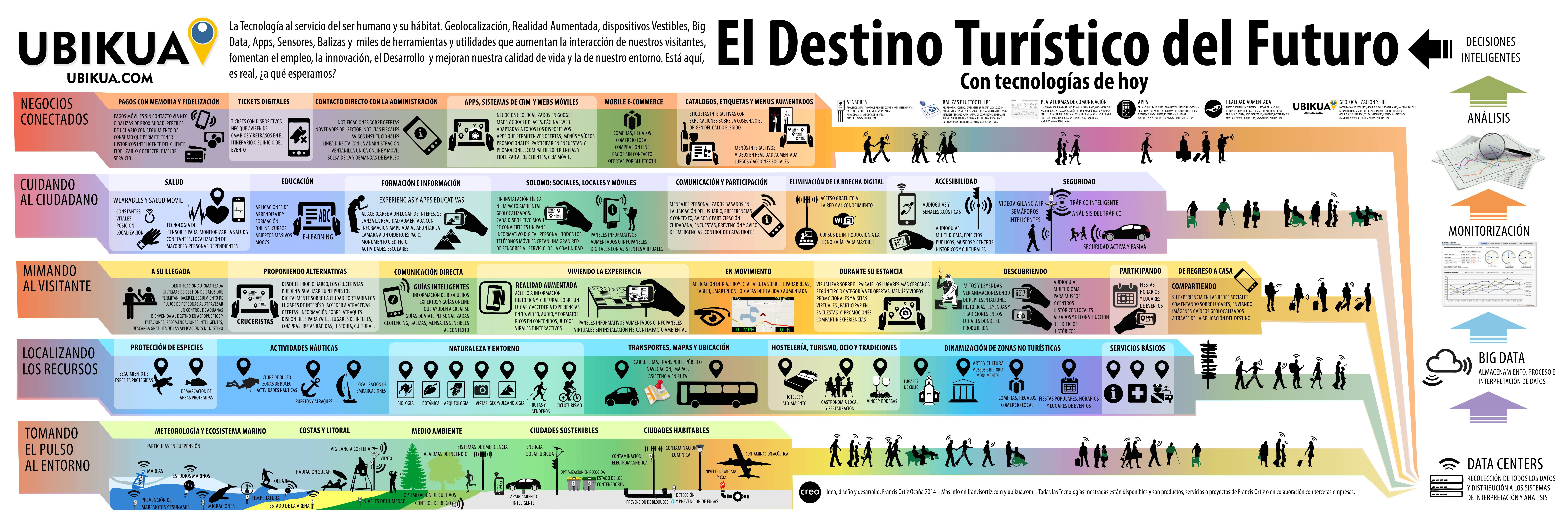 Francis-Ortiz-El-Destino-Turistico-del-Futuro-v2